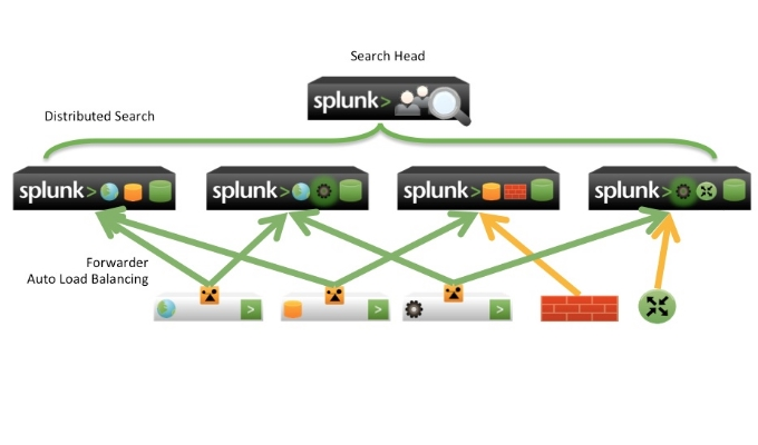 How to configure Splunk Multi site Indexer Cluster